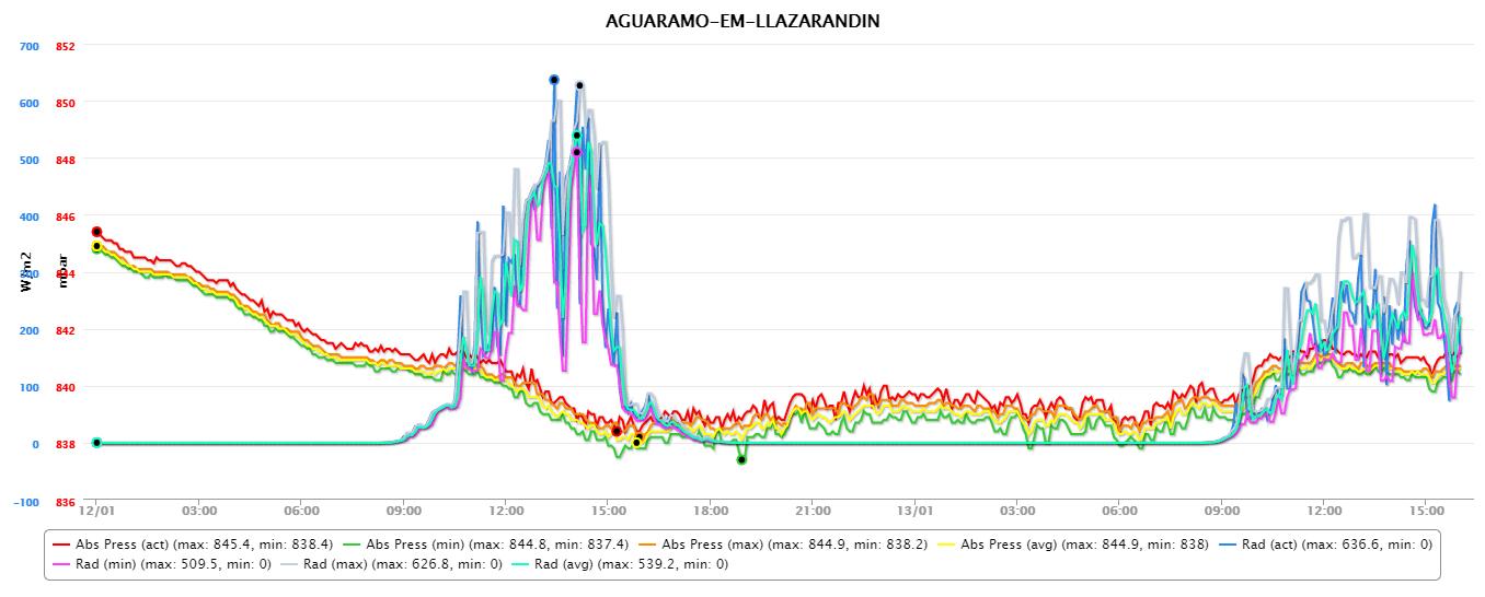 Sierra del Aramo, 13 enero 2017: presión absoluta y radiación solar