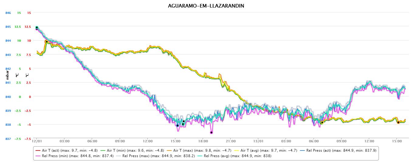 Sierra del Aramo, 13 enero 2017: temperatura y presión relativa