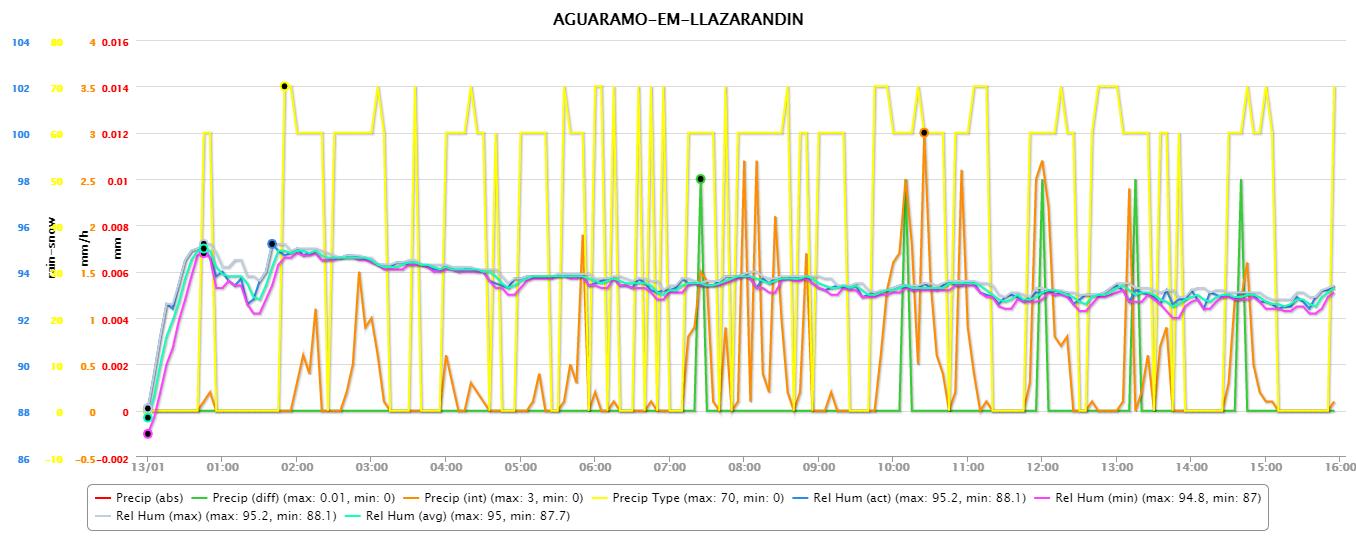 Sierra del Aramo, 13 enero 2017: precipitación y humedad relativa