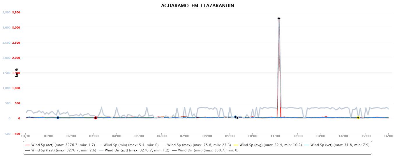 Sierra del Aramo, 13 enero 2017: velocidad y dirección del viento