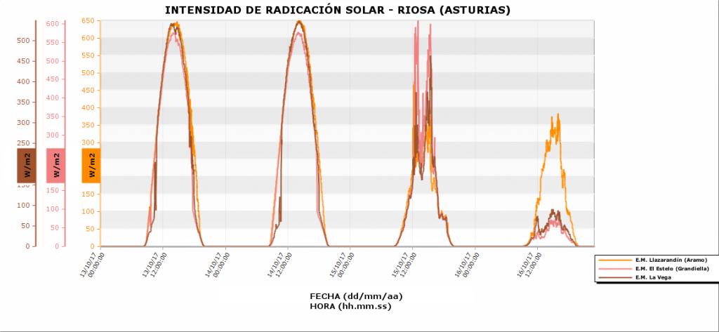Radiación Solar en Riosa con los Incendios Forestales de Octubre de 2017